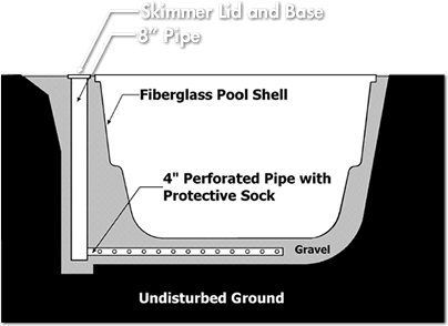 Water Inspection Ports for Every Pool